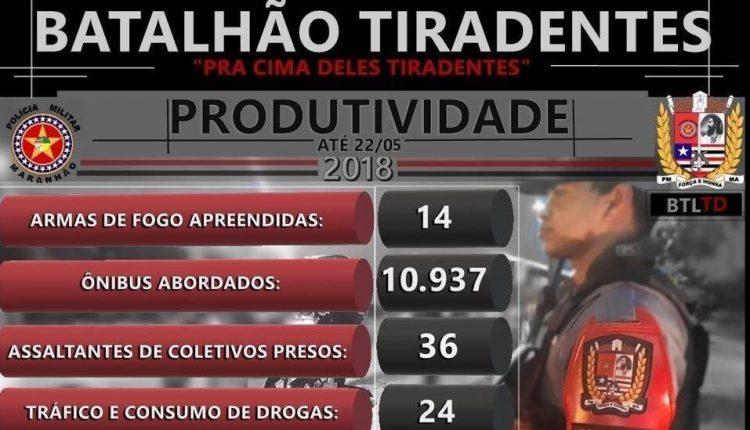 BATALHÃO TIRADENTES DIVULGA BALANÇO DE PRODUTIVIDADE COM DESTAQUE PARA MAIS UMA ARMA DE FOGO APREENDIDA NA CAPITAL