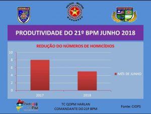 21º BATALHÃO DE POLÍCIA MILITAR EM AÇÃO